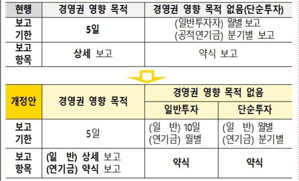 5%룰 관련 자본시장법 시행령 개정안 주요 내용  자료/한국경영자총협회